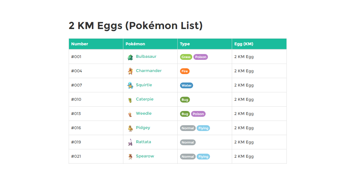 2 KM Eggs Pokemon List
