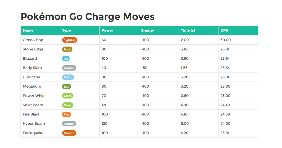 Pokémon Go Charge Moves - PokéGo