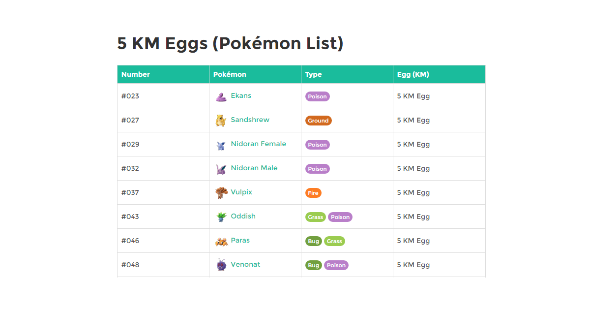 5 KM Eggs Pokemon List