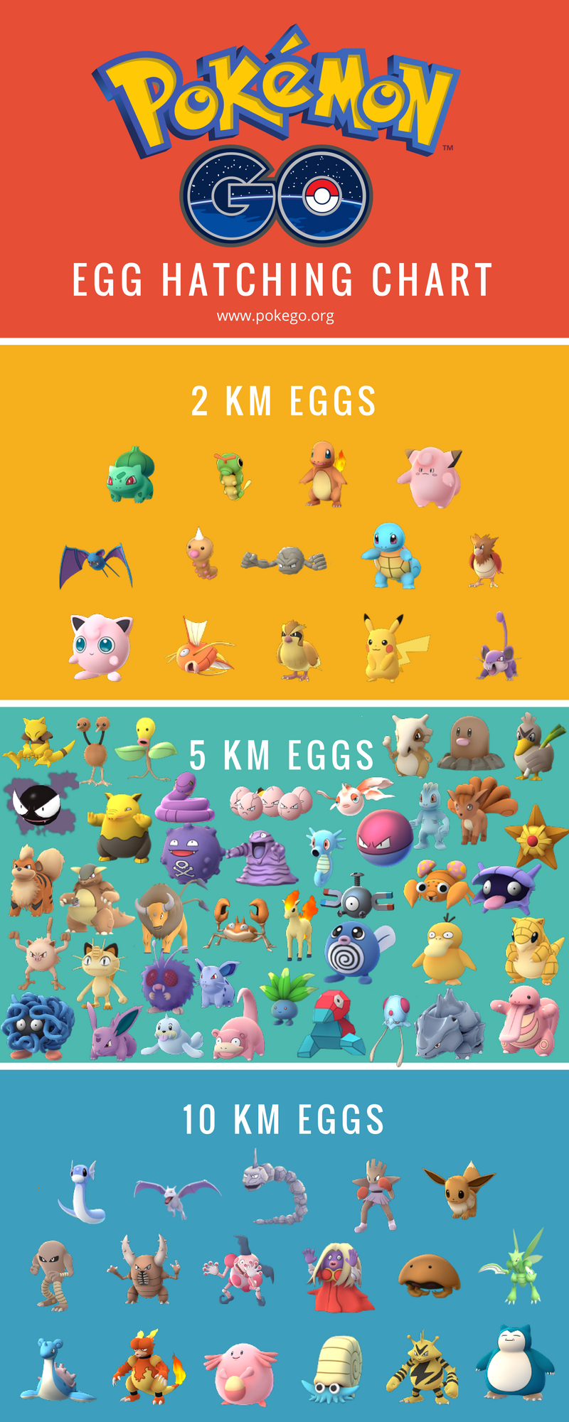 Egg Hatching Chart